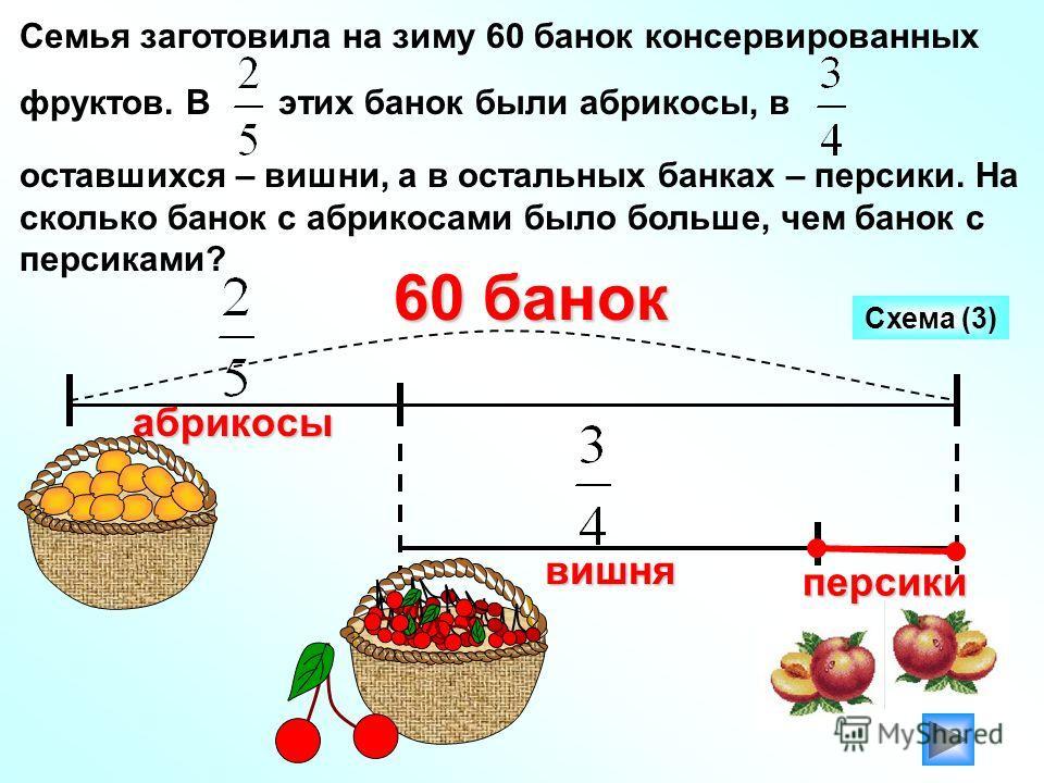 Схема (3) 60 банок Семья заготовила на зиму 60 банок консервированных фруктов. В этих банок были абрикосы, в оставшихся – вишни, а в остальных банках – персики. На сколько банок с абрикосами было больше, чем банок с персиками? абрикосы вишня персики