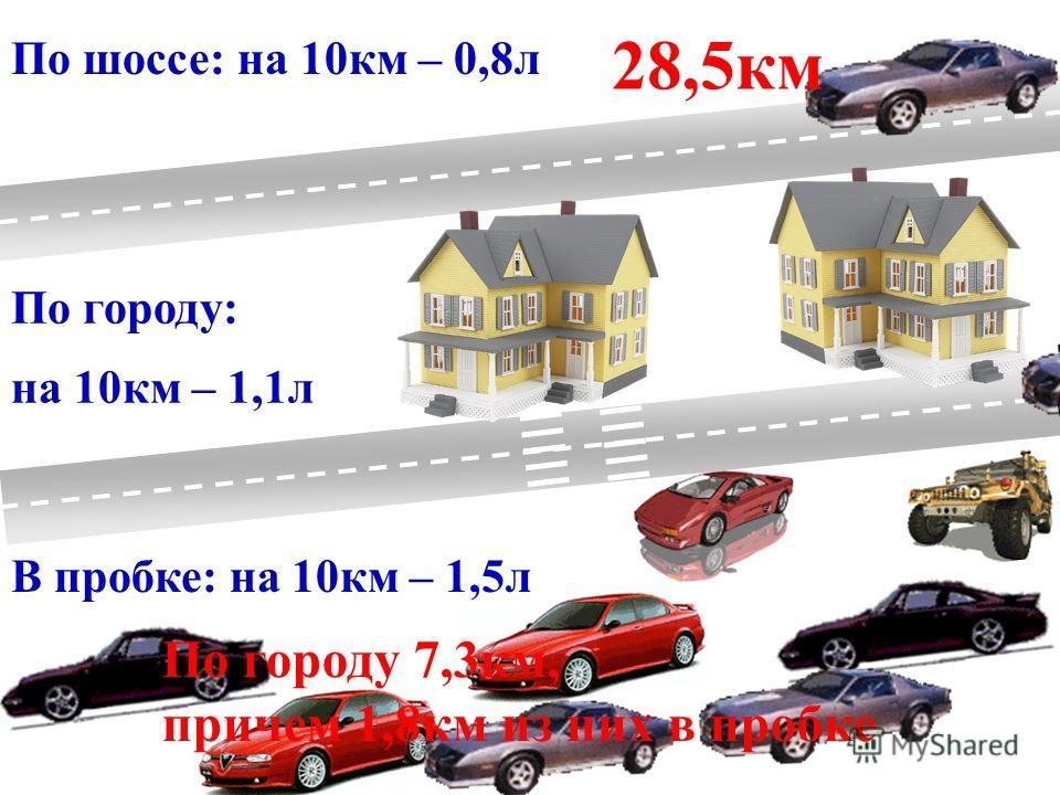 По шоссе: на 10км – 0,8л По городу: на 10км – 1,1л В пробке: на 10км – 1,5л 28,5км По городу 7,3км, причем 1,8км из них в пробке IIIII