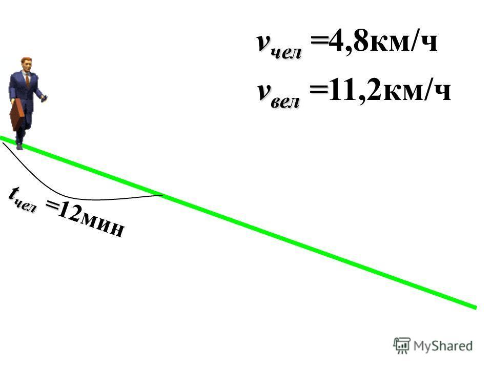 v чел = v чел =4,8км/ч v вел = v вел =11,2км/ч t чел = t чел =12мин