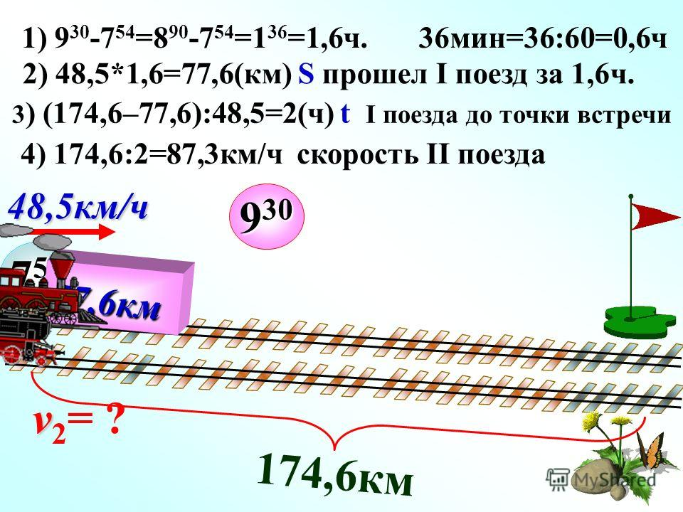 1) 9 30 -7 54 =8 90 -7 54 =1 36 =1,6ч. 36мин=36:60=0,6ч 7 54 v v 2 = ? 48,5км/ч 174,6км 9 30 2) 48,5*1,6=77,6(км) S прошел I поезд за 1,6ч. 77,6км 3 ) (174,6–77,6):48,5=2(ч) t I поезда до точки встречи 4) 174,6:2=87,3км/ч скорость II поезда