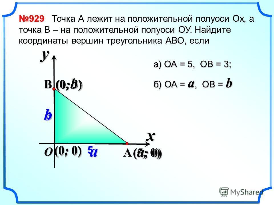 929 929 Точка А лежит на положительной полуоси Ох, а точка В – на положительной полуоси ОУ. Найдите координаты вершин треугольника АВО, если x y O A B (5; 0) 53 (0; 3) (0; 0) а) ОА = 5, ОВ = 3; б) ОА = a, ОВ = b ab ( a ; 0) (0;b)(0;b)(0;b)(0;b) (0; 0