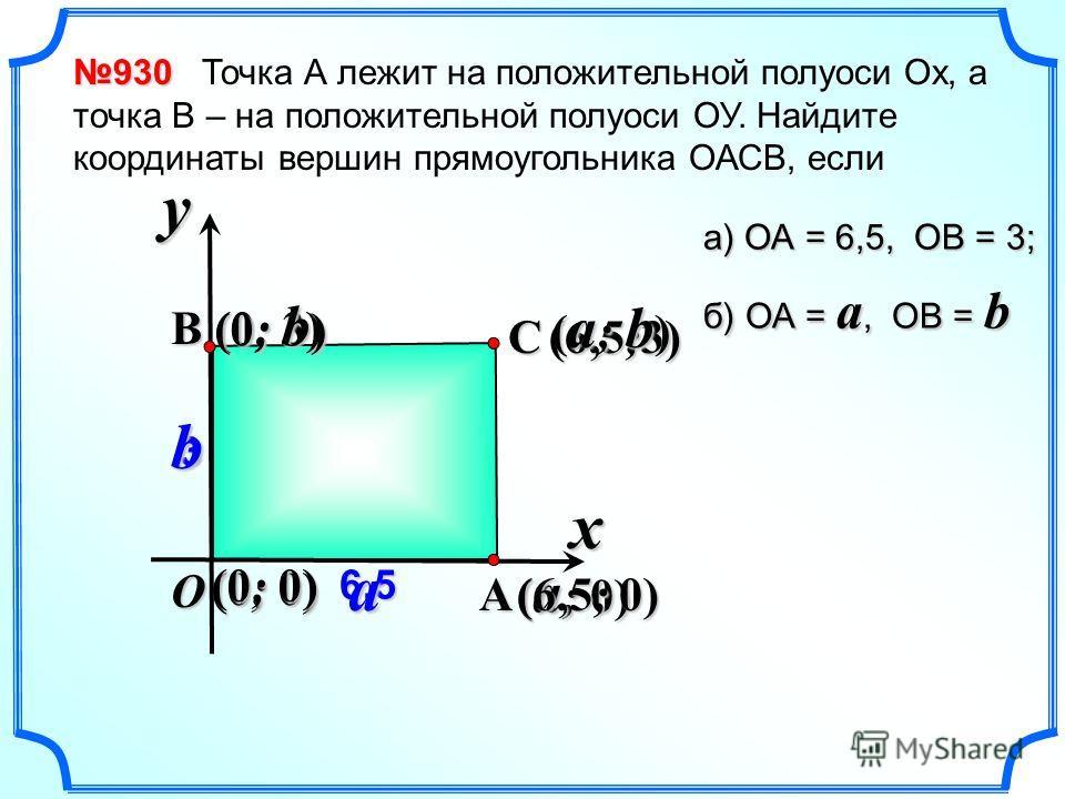 (6,5;3) ( a ; 0) 930 930 Точка А лежит на положительной полуоси Ох, а точка В – на положительной полуоси ОУ. Найдите координаты вершин прямоугольника ОАСВ, если x y O A B (6,5; 0) 6,5 3 (0; 3) (0; 0) а) ОА = 6,5, ОВ = 3; б) ОА = a, ОВ = b ab (0; b)(0