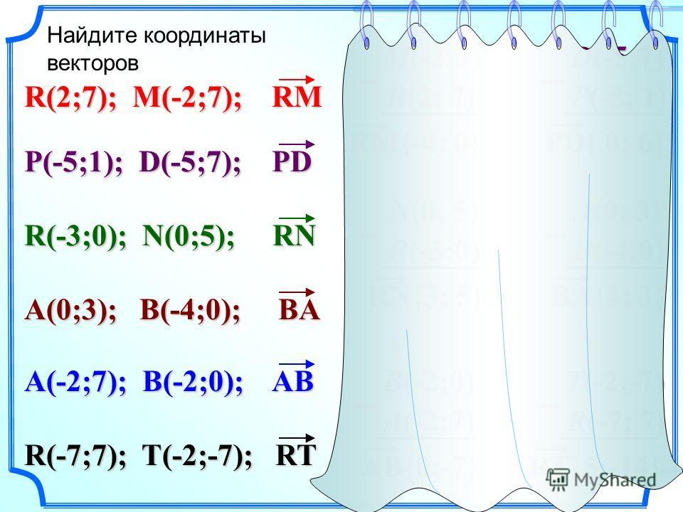 Найдите координаты векторов RM{-4; 0} R(2; 7) M(-2;7) – R(2;7); M(-2;7); RM P(-5;1); D(-5;7); PD PD{ 0; 6} P(-5; 1) D(-5;7) – R(-3;0); N(0;5); RN A(0;3); B(-4;0); BA R(-7;7); T(-2;-7); RT A(-2;7); B(-2;0); AB RN{3; 5} R(-3;0) N(0; 5) – BA{4; 3} B(-4;