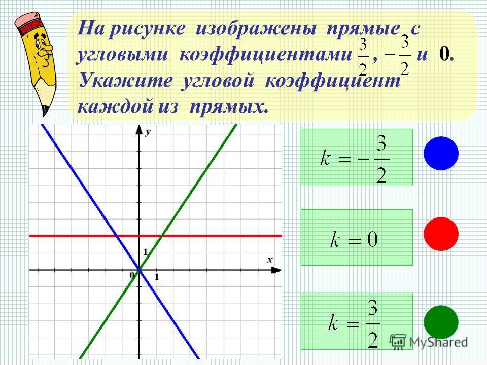 На рисунке изображены прямые с угловыми коэффициентами, и 0. Укажите угловой коэффициент каждой из прямых.