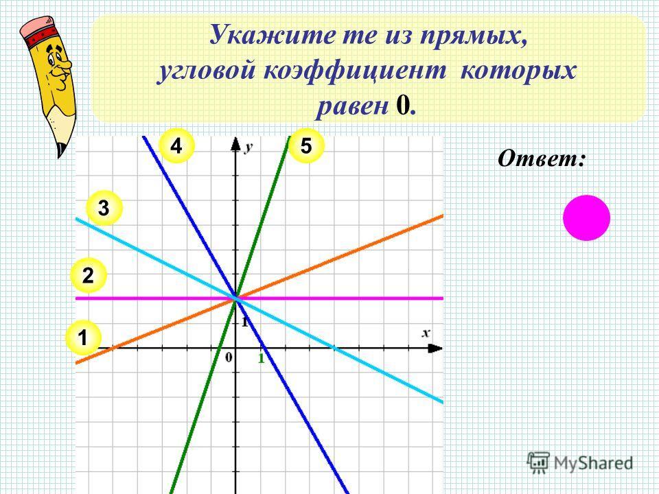 Укажите те из прямых, угловой коэффициент которых равен 0. 2 1 3 45 Ответ: