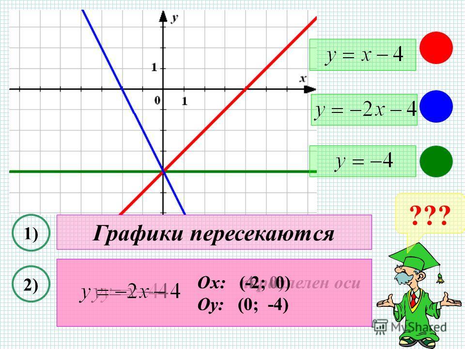 ??? 1) 2) Графики пересекаются Ох: параллелен оси Оу: (0; -4) Ох: (4; 0) Оу: (0; -4) Ох: (-2; 0) Оу: (0; -4)