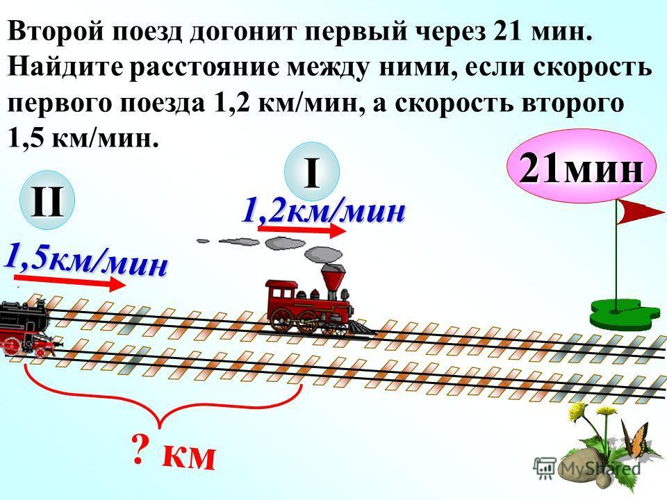 1,2км/мин 1,5км/мин I ? км 21мин Второй поезд догонит первый через 21 мин. Найдите расстояние между ними, если скорость первого поезда 1,2 км/мин, а скорость второго 1,5 км/мин. II