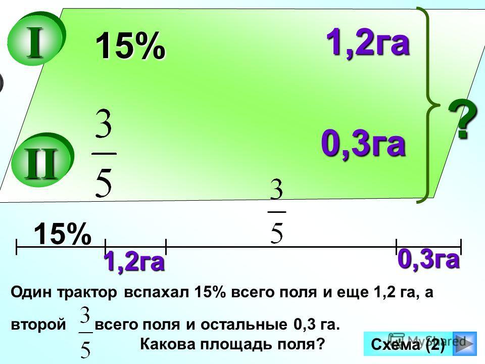 0,3га Один трактор вспахал 15% всего поля и еще 1,2 га, а второй всего поля и остальные 0,3 га. Какова площадь поля? 15% II I ? 1,2га 0,3га15% 1,2га Схема (2)