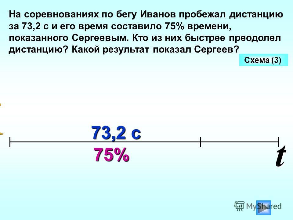 На соревнованиях по бегу Иванов пробежал дистанцию за 73,2 с и его время составило 75% времени, показанного Сергеевым. Кто из них быстрее преодолел дистанцию? Какой результат показал Сергеев? 75% 73,2 с Схема (3)t