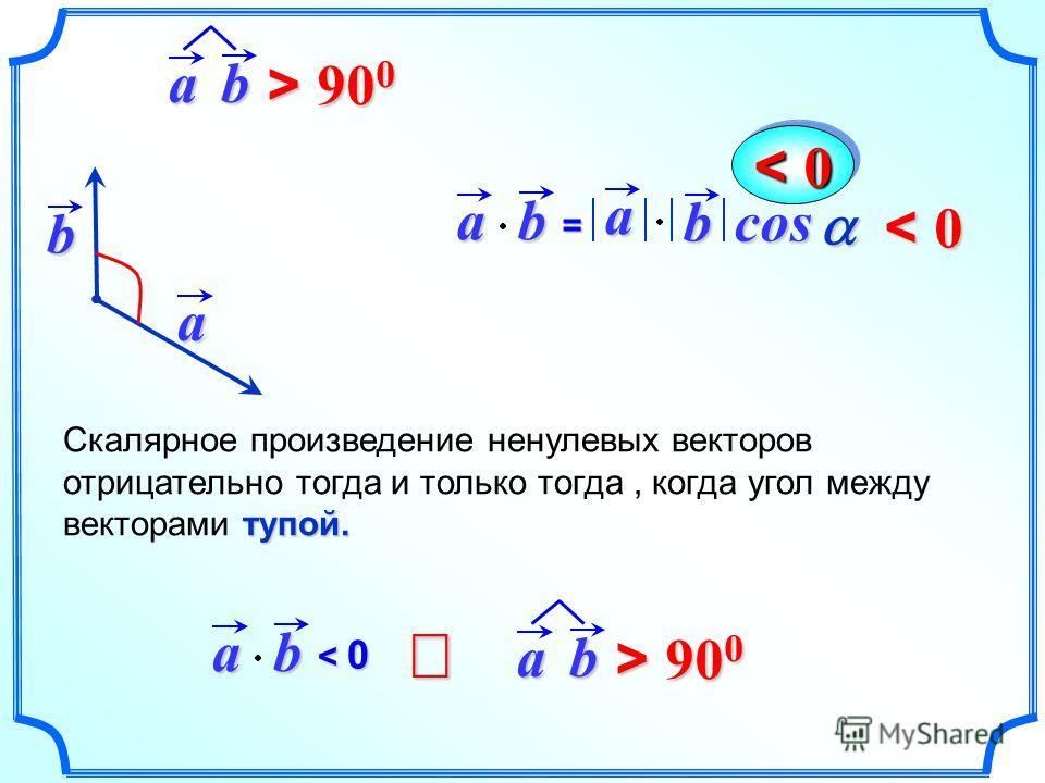 ab= a bcosa b тупой. Скалярное произведение ненулевых векторов отрицательно тогда и только тогда, когда угол между векторами тупой.ab < 0< 0< 0< 0 < 0 ab > 90 0 ab