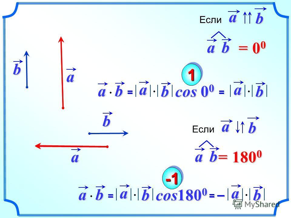 ab = ab= a b cos 0 0 a b11 ab = 00= 00= 00= 00 Еслиab ab= a b cos180 0 a b ab = 180 0 Еслиab = – ab