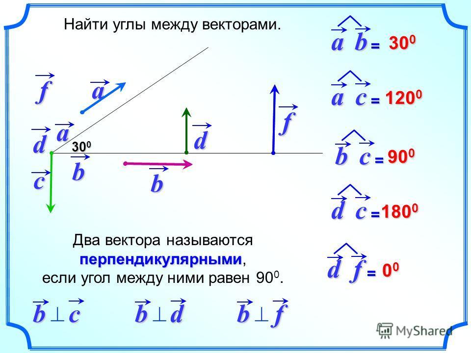 a d Найти углы между векторами.b 30 0 ab = c f ac = bc = df = dc = 120 0 90 0 180 0 00000000a b d f перпендикулярными Два вектора называются перпендикулярными, если угол между ними равен 90 0.bc bd bf