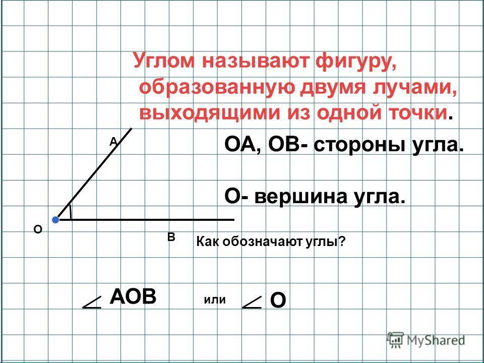 А В О Как обозначают углы? АОВ или О ОА, ОВ- стороны угла. О- вершина угла. Углом называют фигуру, образованную двумя лучами, выходящими из одной точки.