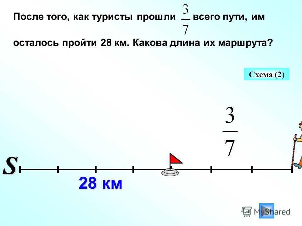 После того, как туристы прошли всего пути, им осталось пройти 28 км. Какова длина их маршрута? 28 км Схема (2)S