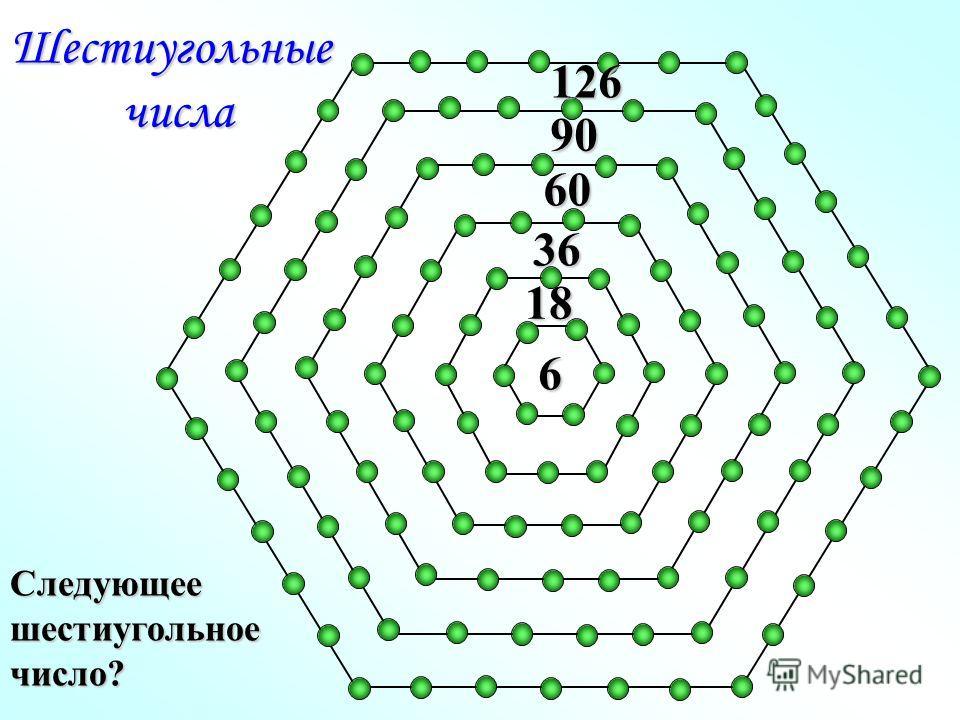 6 18 36 60 90 Шестиугольныечисла 126 Следующеешестиугольноечисло?