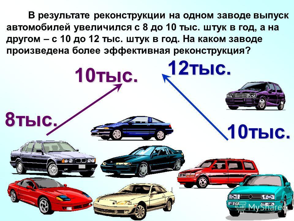 В результате реконструкции на одном заводе выпуск автомобилей увеличился с 8 до 10 тыс. штук в год, а на другом – с 10 до 12 тыс. штук в год. На каком заводе произведена более эффективная реконструкция?10тыс.8тыс. 10тыс.12тыс.