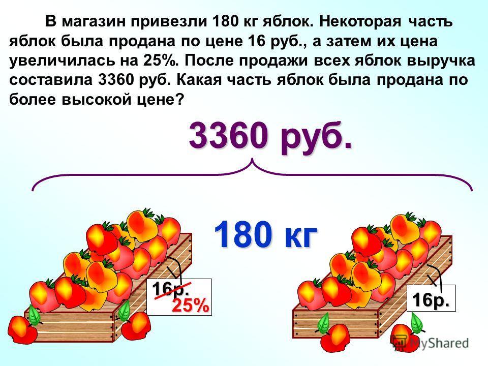 В магазин привезли 180 кг яблок. Некоторая часть яблок была продана по цене 16 руб., а затем их цена увеличилась на 25%. После продажи всех яблок выручка составила 3360 руб. Какая часть яблок была продана по более высокой цене? 180 кг 16р. 16р. 25% 3