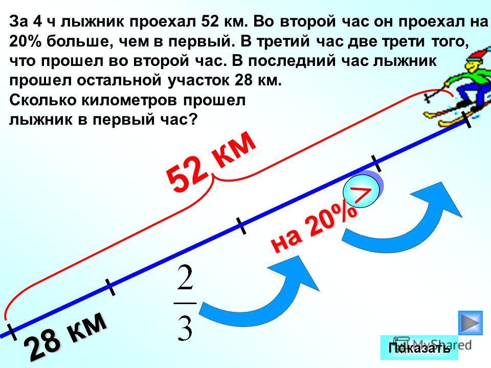 28 км 52 км > > на 20% За 4 ч лыжник проехал 52 км. Во второй час он проехал на 20% больше, чем в первый. В третий час две трети того, что прошел во второй час. В последний час лыжник прошел остальной участок 28 км. Сколько километров прошел лыжник в