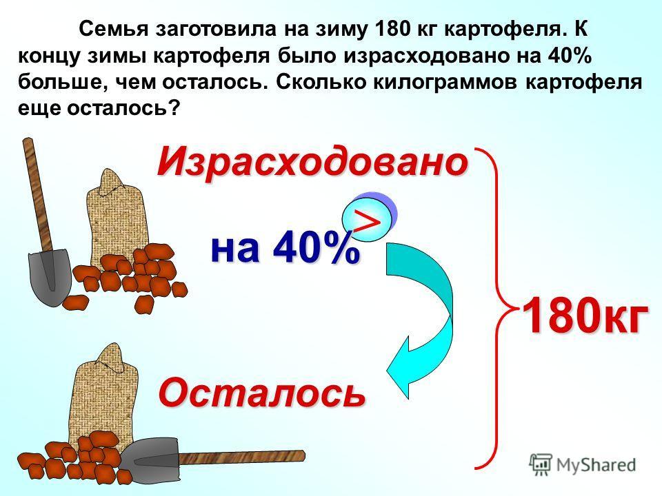 Семья заготовила на зиму 180 кг картофеля. К концу зимы картофеля было израсходовано на 40% больше, чем осталось. Сколько килограммов картофеля еще осталось? > > на 40% Израсходовано 180кг Осталось