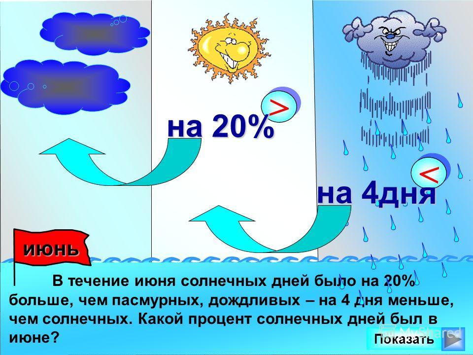 В течение июня солнечных дней было на 20% больше, чем пасмурных, дождливых – на 4 дня меньше, чем солнечных. Какой процент солнечных дней был в июне? июнь июнь > > на 20% < < на 4дня Показать