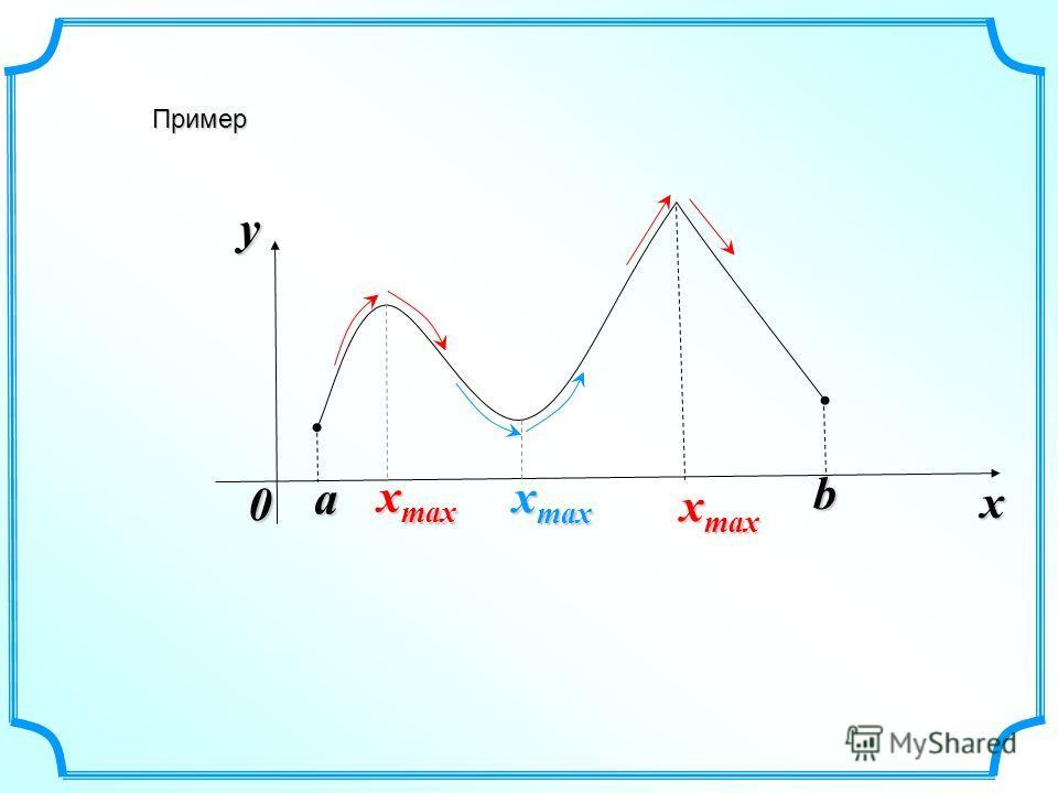 a x max Пример x y 0 b