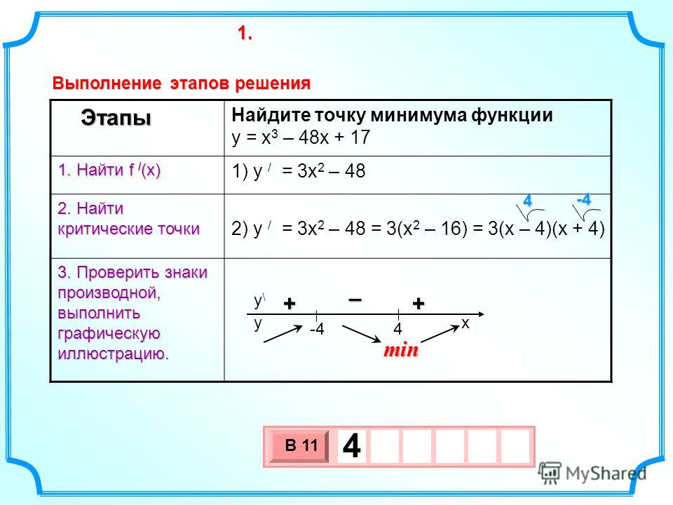 Этапы 1. Найти f / (x) 2. Найти критические точки 3. Проверить знаки производной, выполнить графическую иллюстрацию. Найдите точку минимума функции y = x 3 – 48x + 17 1) y / = 3x 2 – 48 2) y / = 3x 2 – 48 = 3(x 2 – 16) = 3(x – 4)(x + 4) 4-4 3 х 1 0 х