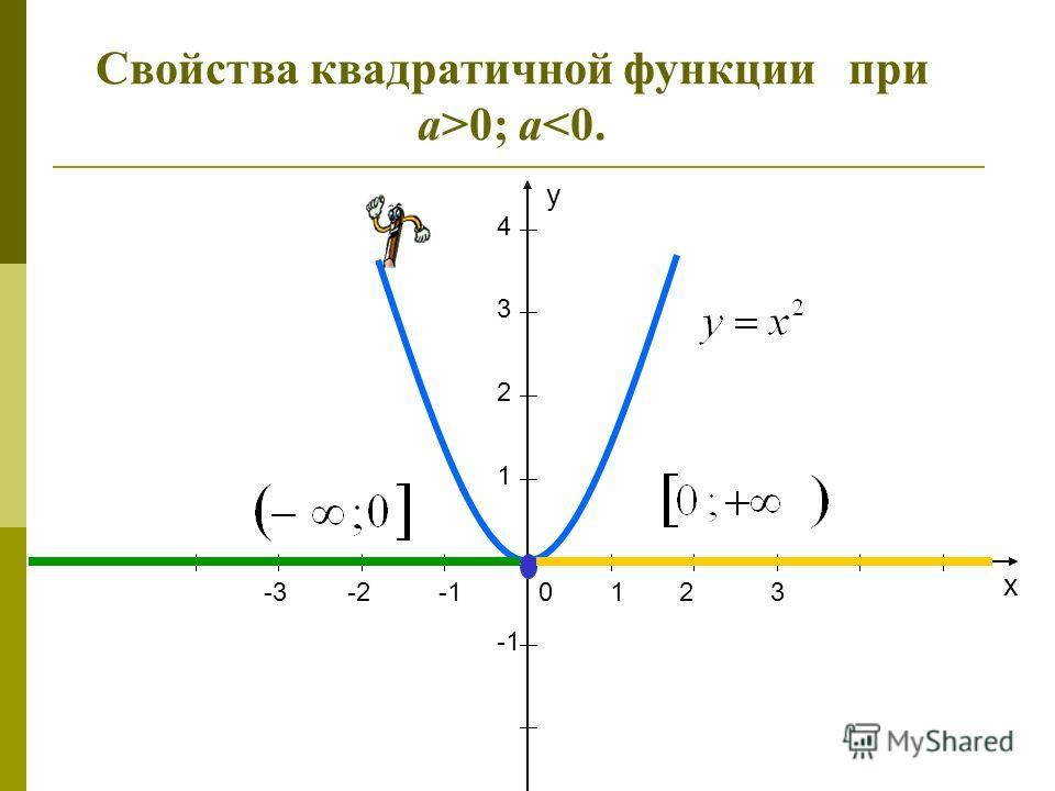 1203-3-2 1 2 3 x y 4 Свойства квадратичной функции при а>0; а