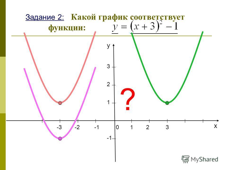 203-3-2 1 2 3 x y 1 ? Задание 2: Какой график соответствует функции: