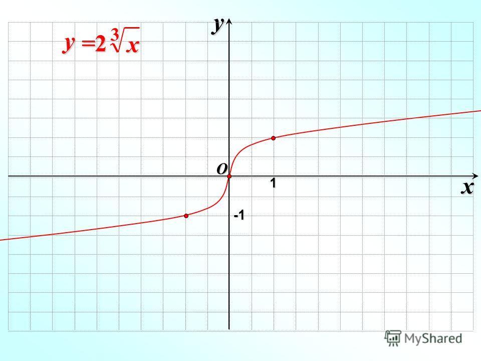 x y x y =2=2=2=2 3O 1 -1-1-1-1