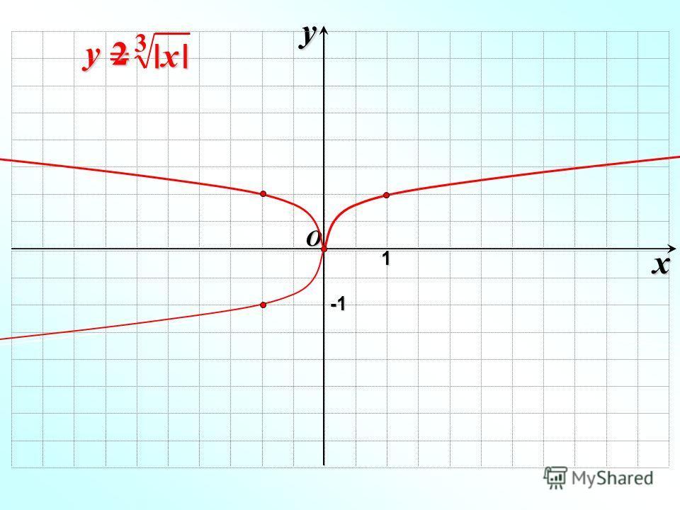 y= x y O 1 -1-1-1-1 2 I I x 3