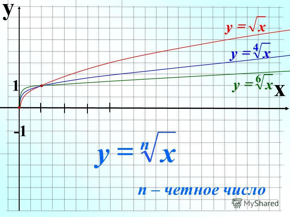 y x 1 xy xy 4 xy 6 x n y n – четное число