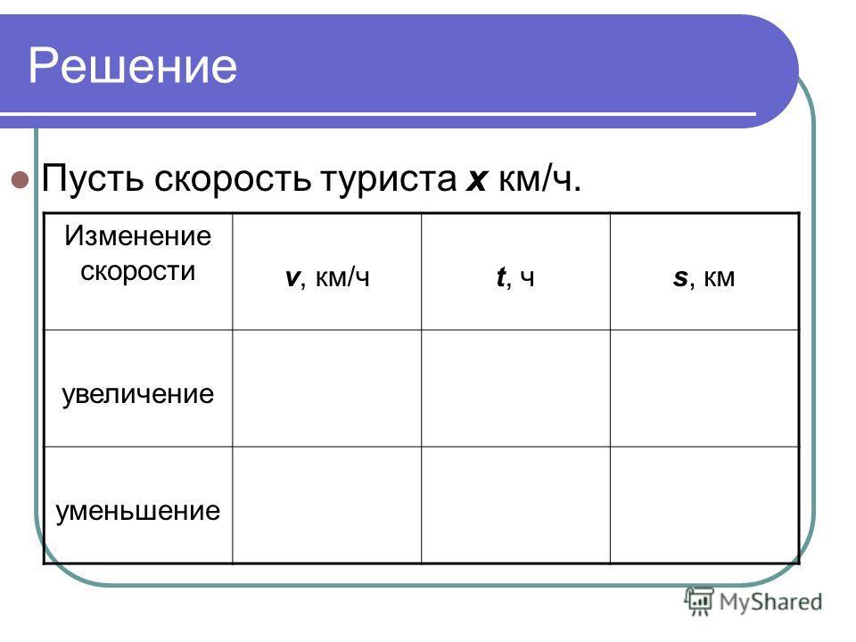 Решение Пусть скорость туриста x км/ч. Изменение скорости v, км/чt, чs, км увеличение уменьшение