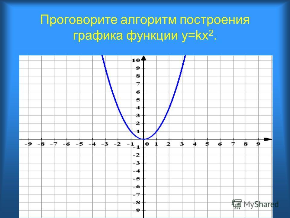 Проговорите алгоритм построения графика функции y=kx 2.