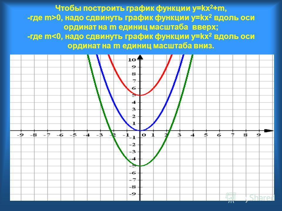 Чтобы построить график функции y=kx 2 +m, -где m>0, надо сдвинуть график функции y=kx 2 вдоль оси ординат на m единиц масштаба вверх; -где m