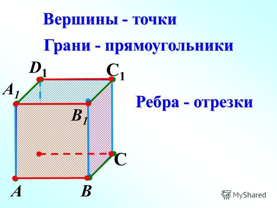 АВ С D1D1 С1С1 Вершины - точки Грани - прямоугольники Ребра - отрезки А1А1 D В1В1