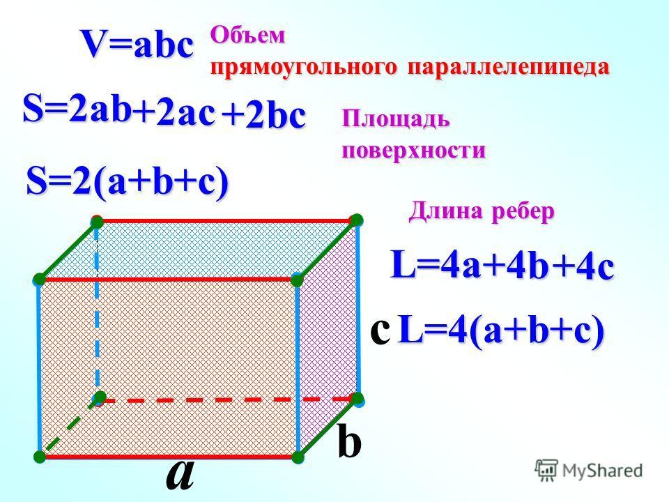 a c V=abc S=2ab S=2(a+b+c) L=4(a+b+c) L=4a b Объем прямоугольного параллелепипеда Площадьповерхности Длина ребер +2bc +2ac +4b +4c