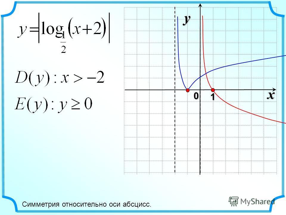 x 0 y 1 Симметрия относительно оси абсцисс.