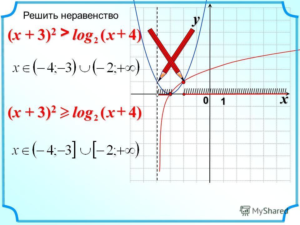 x 0 y 1 )4(log 2>x Решить неравенство IIIIIII IIIIIIIIIIIIIIIIIIIIIIIIIIIIIIIIIIIIIIIIIIIIIIIII )4(log 2x (x + 3) 2