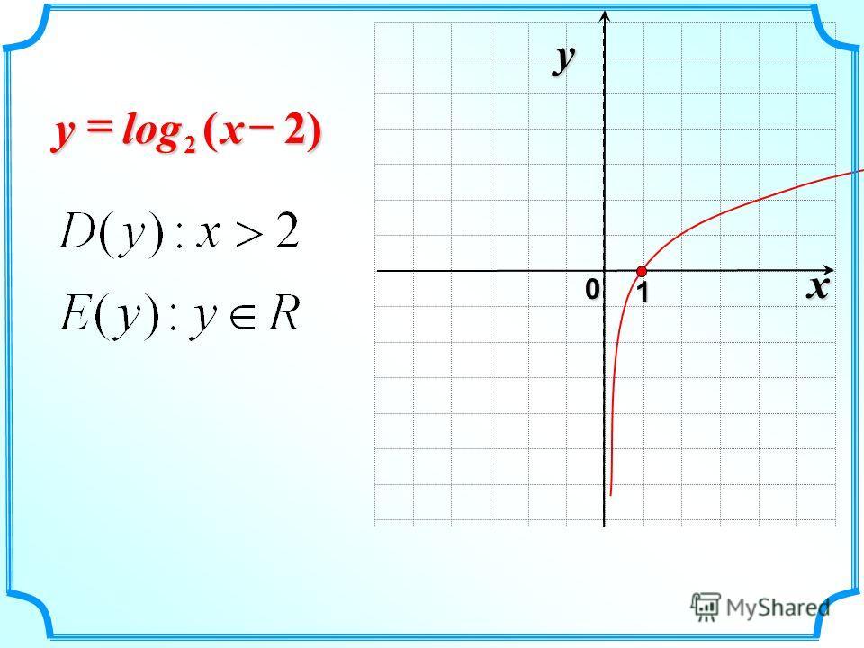 x 0 y 1 )2(log 2–xy