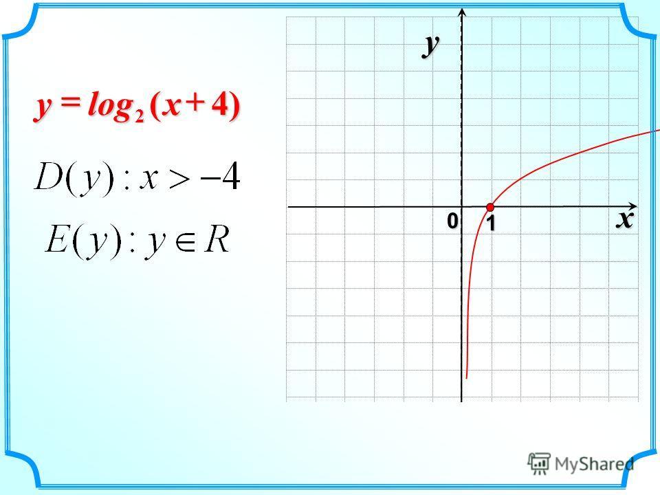 x 0 y 1 )4(log 2xy