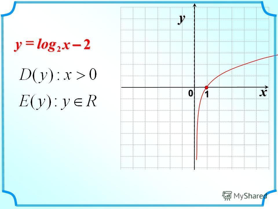 x 0 y 1 2 log 2 – x y