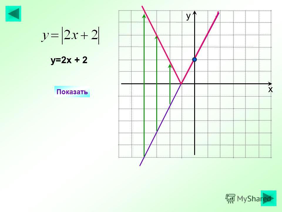 х у Показать у=2х + 2