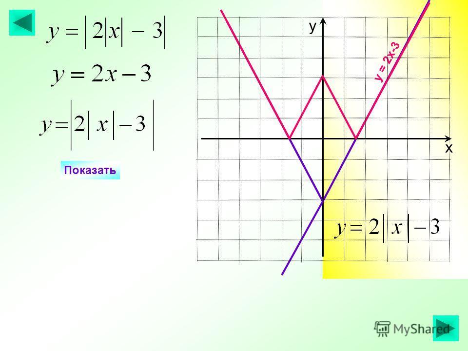 Показать у = 2х-3 х у