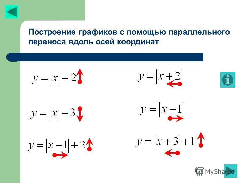 Построение графиков с помощью параллельного переноса вдоль осей координат