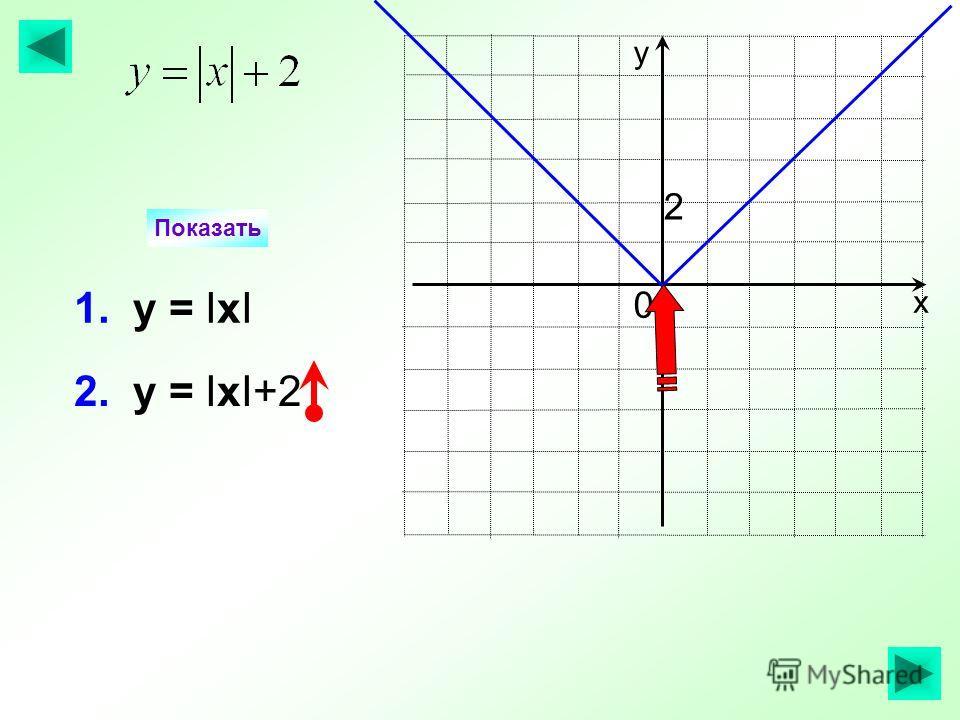 Показать х у 1. у = IхI 2 0 2. у = IхI+2