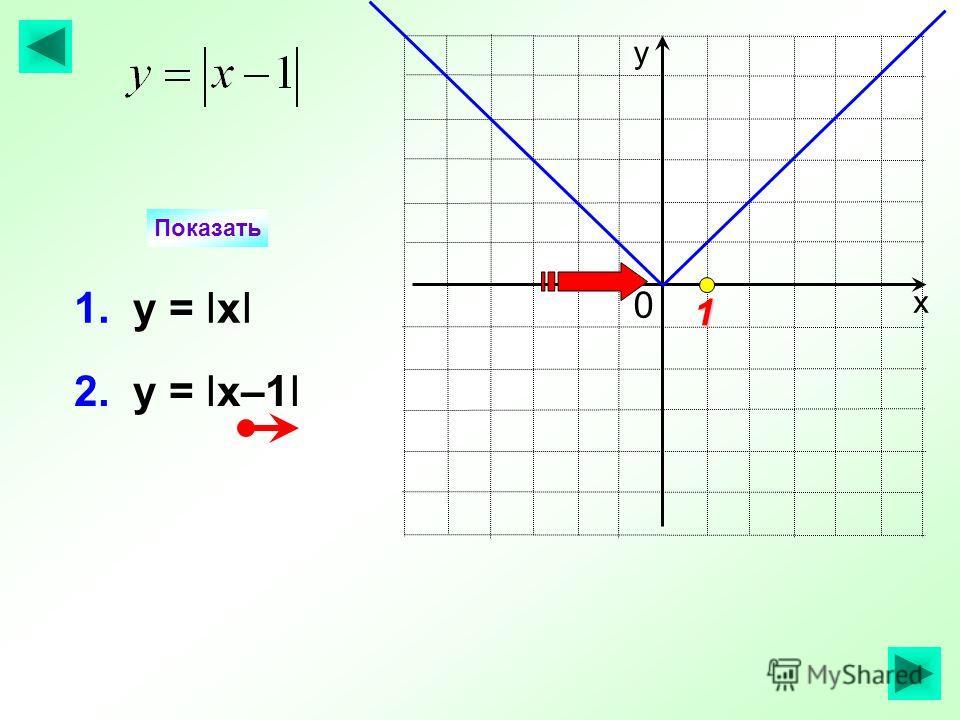 2. у = Iх–1I Показать х у 1. у = IхI 1 0