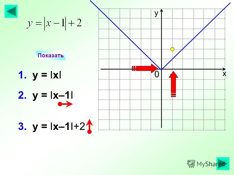 3. у = Iх–1I+2 2. у = Iх–1I Показать х у 1. у = IхI 1 0
