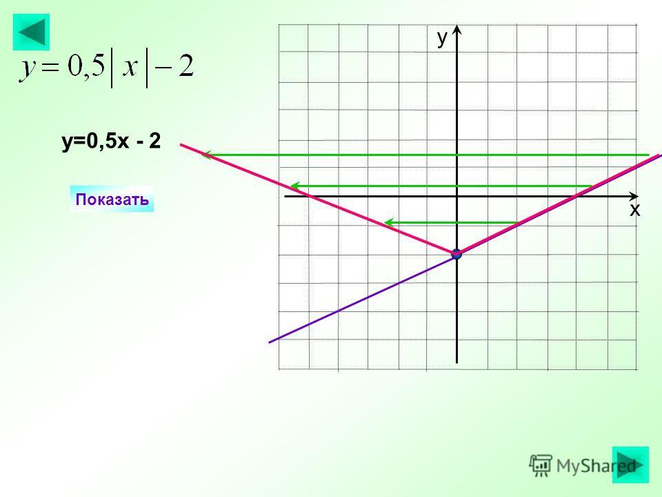 х у Показать у=0,5х - 2