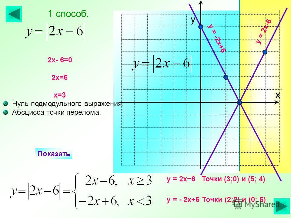 у = 2х6 Точки (3;0) и (5; 4) у = - 2х+6 Точки (2;2) и (0; 6) Показать у = 2х-6 у = -2х+6 2х- 6=0 2х=6 х=3 Нуль подмодульного выражения. Абсцисса точки перелома. 1 способ. х у
