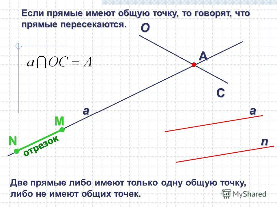 Если прямые имеют общую точку, то говорят, что прямые пересекаются. a O C А а n MN отрезок Две прямые либо имеют только одну общую точку, либо не имеют общих точек.